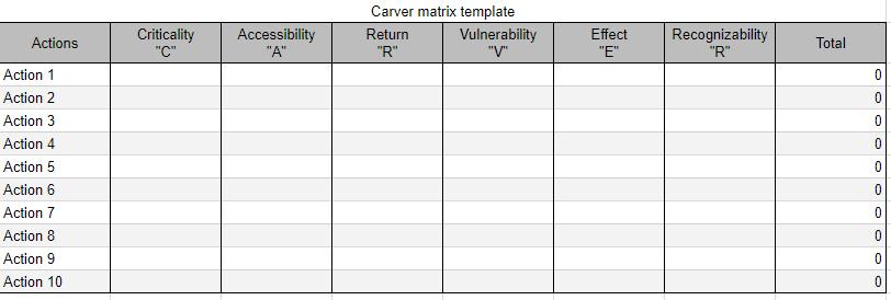 carver matrix template