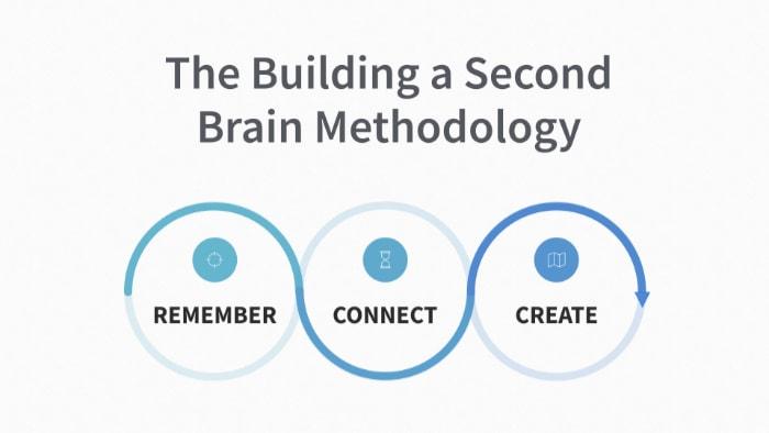 Build a second brain